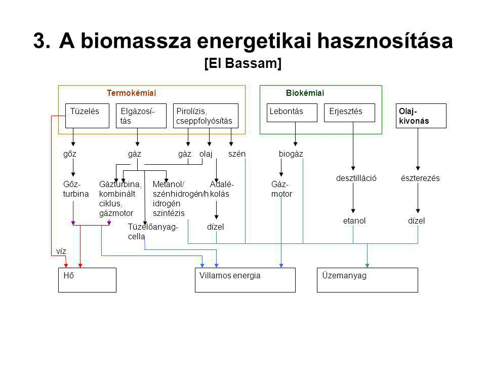 3. A biomassza energetikai hasznosítása [El Bassam]